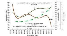 Hossne, G. A., Méndez, J., Trujillo, M. & Parra, F. (2015). Soil irrigation frequencies, compaction, air porosity and shear stress effects on soybean root development [Figure 4]. Acta Universitaria, 25(1), 21-29. doi: 10.15174/au.2015.676