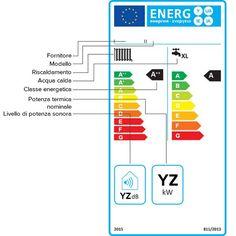 Targhetta energetica degli apparecchi per il riscaldamento