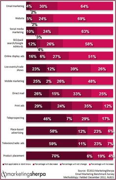 Mobile Marketing: How mobile impacts customer awareness