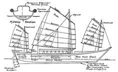 ship terminology - Google Search