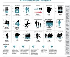 Το εκπαιδευτικό προφίλ της Ελλάδας | Infographics | Η ΚΑΘΗΜΕΡΙΝΗ