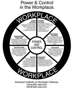 Workplace Bullying | workplace bullying Finding a way to catalogue all the different tactics used by bullies can make it simpler to  be clear on what you need to complain about - don't let them get away with it!