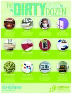 The Dirty Dozen: Key Areas to Clean This Spring   Rainbow International Blog