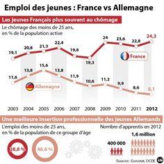 Emploi des jeunes France vs Allemagne