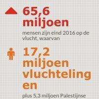 Infographic: Vluchtelingen wereldwijd 2016