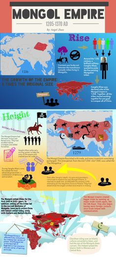 Infographic on the Mongol Empire (1205-1370). Mystery of History Volume 2, Lesson 70 #MOHII70