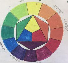 Cerchio di Itten,  colori caldi colori freddi