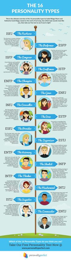 Meet the 16 personality types by Isabel Briggs Myers and Katharine Cook Briggs! What's your personality type? Take the free personality test ->