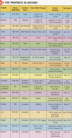 List of Prophets & Dates in the OT - Someone said that the OT actually ended with John the Baptist. Repent, the time of the Lord is at hand!.
