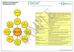 The Open Group Enterprise Architecture Framework B Architecture, Enterprise Architecture, Map, Group, Location Map, Maps