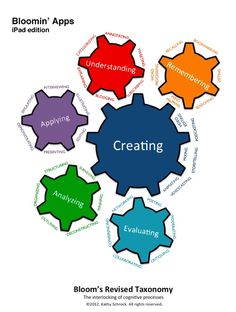 Education  Apps  categorized by Blooms http://www.schrockguide.net/bloomin-apps.html