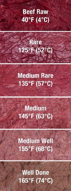 Here's the a list of the proper temperatures for making sure your meats are cooked properly: Beef, veal, lamb, duck, burgers, dausage, chicken, turkey, fish, pork, ham, and eggs.