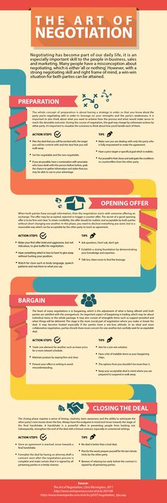 The Art Of Negotiation Infographic #hhb