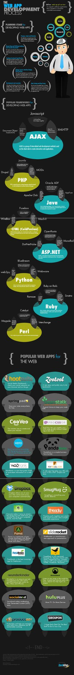 Infographic of the Web Development Process, very usefull ! #webapp #webapplication #webdevelopment By TechKing