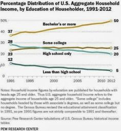 Who's Going to (and Graduating From) College, in 7 Charts