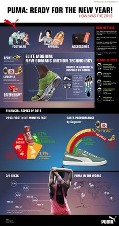 #infographic #pensabenedesign #puma
