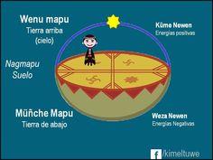 Educacion Intercultural, Medicine Wheel, Easter Island, Storytelling, Language, History, Study, Sewing, Google