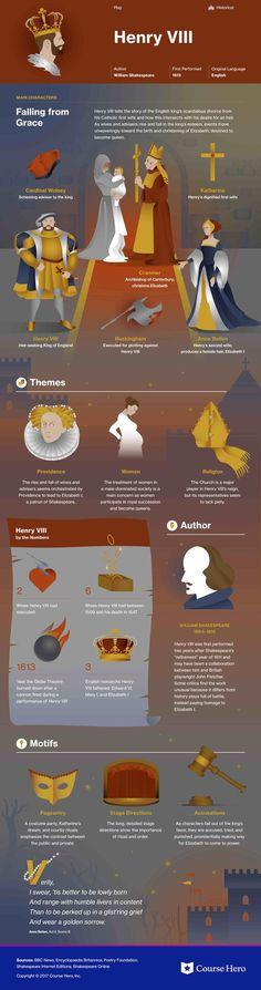William Shakespeare's Henry VIII Infographic | Course Hero: https://www.coursehero.com/lit/Henry-VIII/