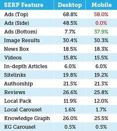 Why mobile matters. @Google #AdWords desktop vs mobile