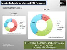 ABloud: Проникновение LTE в мире - рост с 15% до 44.5% к 2020 году