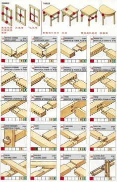 Before you can exercise your woodworking skills, you have to decide which joint will best suit your needs; given that there are so many to choose from, making the right choice is not as easy as it might seem. The charts below from Imgur suggest not only which joints to consider for a wide variety ... [Read more...]