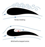 Name: Airfoil with a trapped vortex- 1.png Views: 927 Size: