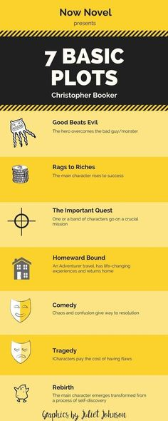 Seven basic plots story writing prompts Creative Writing Tips, Book Writing Tips, Writing Process, Writing Resources, Writing Help, Writing Skills, Project Writing, Script Writing, Writer Tips