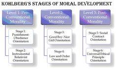 Kohlberg's stages of Moral Development   TET Success Key