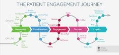 patient experience mapping - Google-haku