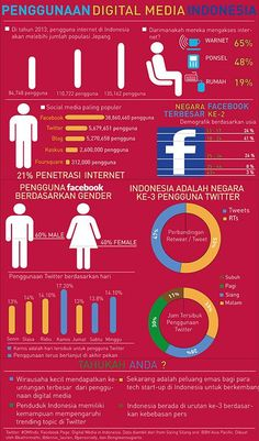 Digital Media in Indonesia Infographic in Bahasa