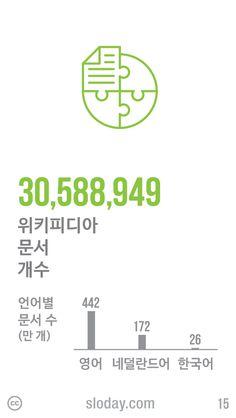 오늘은 대표적인 집단지성의 사례인 위키피디아 탄생 13주년입니다. 현재 3천만 개 이상의 문서가 수록되어 있으며, 한국어 문서는 26만여 개로 전체 286개 언어 중 25위입니다. (자료: Wikimedia, 2014)