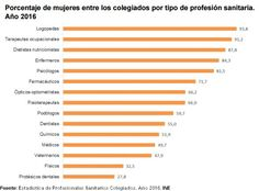 Porcentaje de mujeres por profesion sanitaria