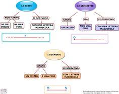 Linee Rette Semirette Segmenti   AiutoDislessia.net Study, Education, School, Google, Geography, Dyscalculia, Photos, Studio, Investigations