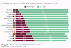 Share who say abortion should be legal or illegal in all or most cases Source: Pew Research Center