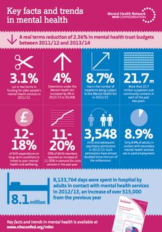 Key facts and trends in mental health (Mental Health Network)