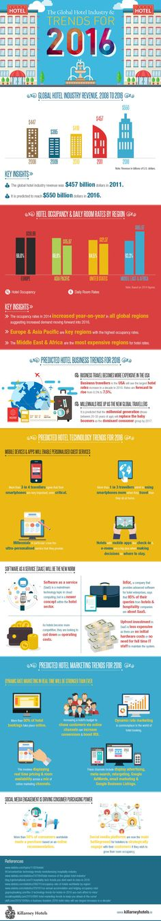 The Global Hotel Industry & Trends for 2016 [Infographic] -- With hotel revenues expected to rise to $550 billion dollars this year, a number of trends are rising throughout the hotel industry. These trends were recently featured in an infographic created by the Killarney Hotel Group.