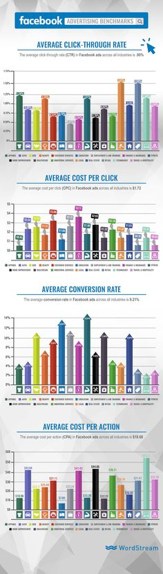 On average, the clickthrough rate for Facebook ads is 0.90%, conversion rate is 9.21%, cost per click is $1.72, and cost per action is $18.68. See the details by industry in this infographic.