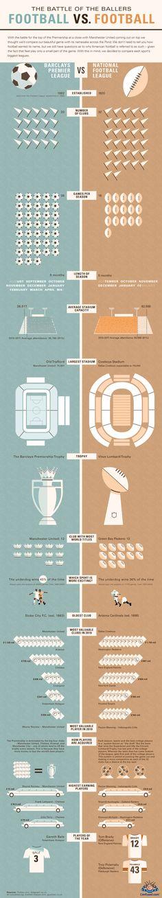 Kirol arloko infografia (Football vs. Football)