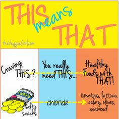 Food Craving Chart: Craving THIS? Eat THAT!