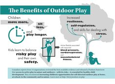 Why unstructured and risky outside play matters. Physical Development, Child Development, Professional Development For Teachers, Self Regulation, Outdoor Classroom, Physical Activities, Motor Activities, Classroom Inspiration, Outdoor Play