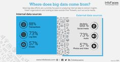 Where does big data come from? #Bigdata #Infofaces