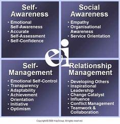 Emotional Intelligence - Assessments - Clarion Enterprises
