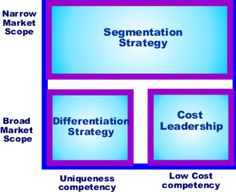 Porter's Generic Strategies Business Model Template, Michael Porter, Differentiation, Business Marketing, Leadership, America, Teaching, Templates