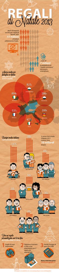 More than 15 million Italians use the web, and there has been a boom in online shopping in Italy. This infographic explores this trend.