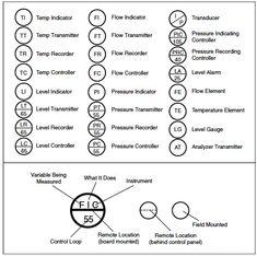 process engineering diagram symbols
