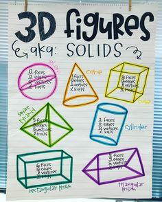 If I'm late, it's because I took the rhombus. If I'm late, it's because I took the rhombus. Math Classroom, Kindergarten Math, Teaching Math, Maths, Teaching Geometry, Classroom Decor, Math Charts, Math Anchor Charts, Shape Anchor Chart
