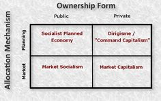 Difference between Mixed Economy and Market Socialism