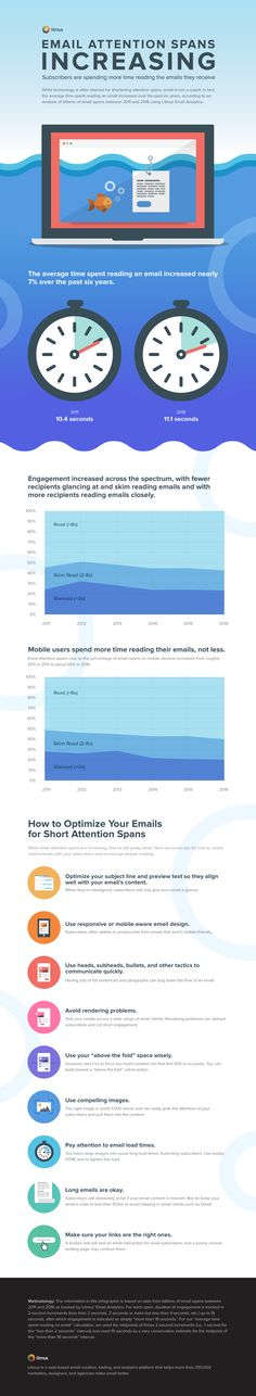 Email recipients' attention spans are increasing, but they still aren't all that long. Check out the details, including tips for optimizing emails for short attention spans. Marketing Technology, E-mail Marketing, Marketing Automation, Business Marketing, Content Marketing, Online Marketing, Digital Marketing, Business Emails, Marketing Ideas