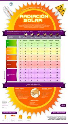 Radiación Solar; conoce sus efectos negativos para la salud
