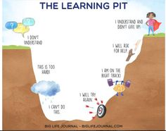 The Learning Pit - big life journal Coping Skills, Social Skills, Teaching Kids, Kids Learning, The Learning Pit, Mobile Learning, Learning Quotes, Summit Learning, Developement Personnel